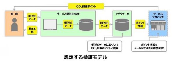 HEMSによる家庭のCO2削減行動促進には、どのデータが必要か? 検討へ