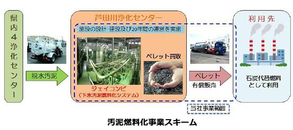 広島県の下水汚泥のバイオマス化事業 年間4,570tの固形燃料を生成
