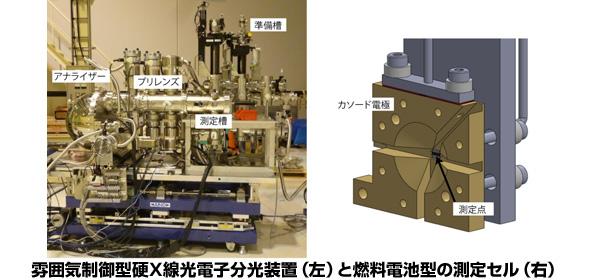 燃料電池、使用中の中身の観測に成功 電極・触媒の開発に貢献