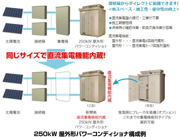 日新電機、直流集電機能を内蔵した250kW屋外用パワコンを発売