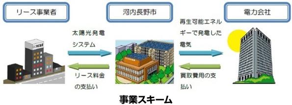 大阪府河内長野市、太陽光発電パネルのリース事業者を公募