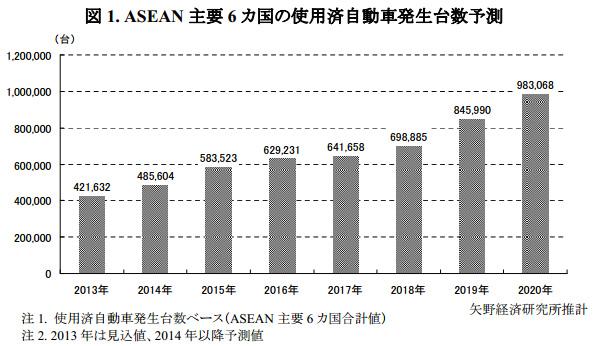 ASEAN6カ国の使用済自動車、急増確実か 自動車リサイクル技術にチャンス