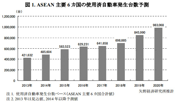 ASEAN6カ国の使用済自動車、急増確実か 自動... 【第71号】ASEAN6カ国の使用済自動