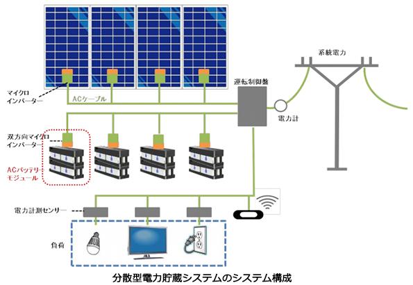 エリーパワー、米国の家庭向け蓄電システムに蓄電池を供給