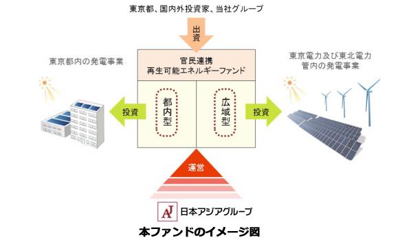 東京都、再エネ事業特化ファンドの運営事業者を決定 事業規模は数百億円