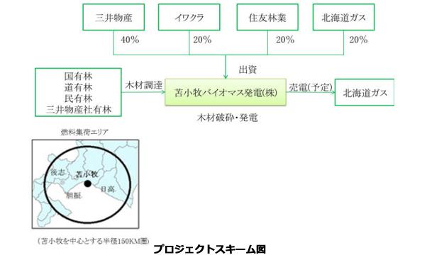 北海道ガス、電力小売参入 地元の森林資源100%で木質バイオマス発電