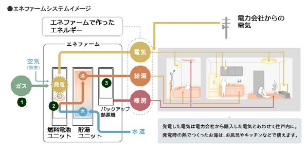 東京・石神井公園の分譲マンション、エネファームを全戸搭載 CO2排出約半分