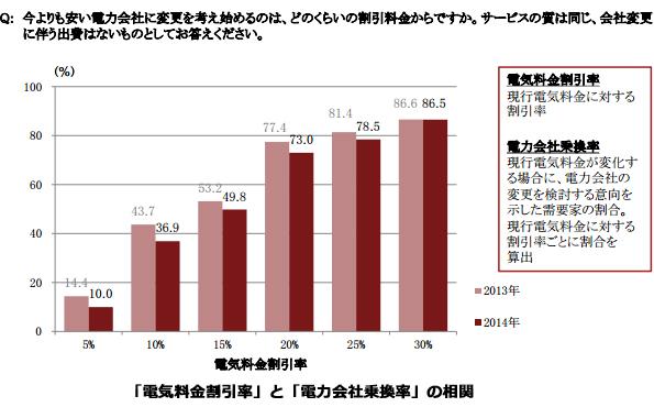 電気代、15%安ければ約半数が電力会社乗り換えを検討 アンケートで判明