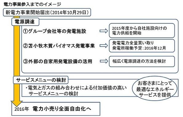 北海道ガス、一般家庭向けも視野に電力小売りビジネスさらに拡大中