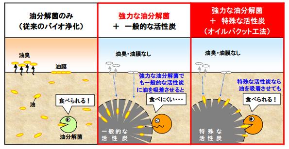 活性炭×油分解菌の油汚染土壌の浄化法 CO2排出量7割減・コストも半減