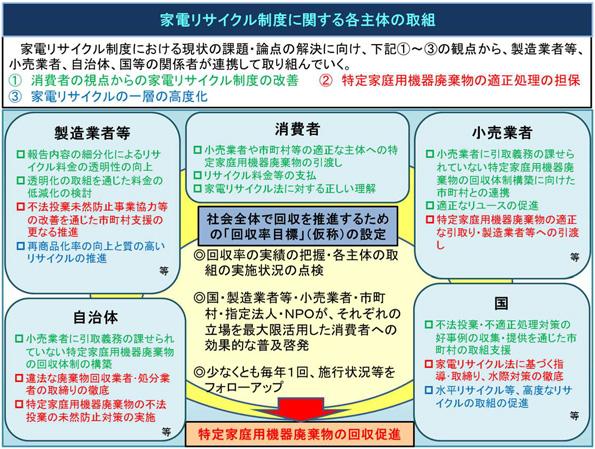 家電リサイクル制度の課題・論点、その対策まとめ リサイクル料金透明化など