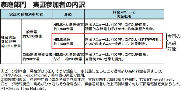 BEMS導入ビルのデマンドレスポンス ネガワット取引は30円/kWhが指標?
