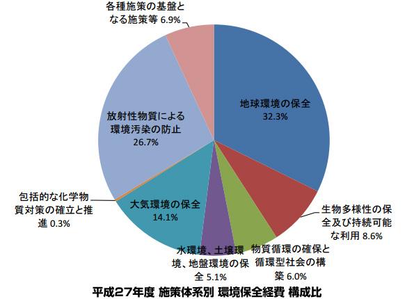 環境省の「環境保全経費」、13.7%増える 平成27年度は1兆9544億円