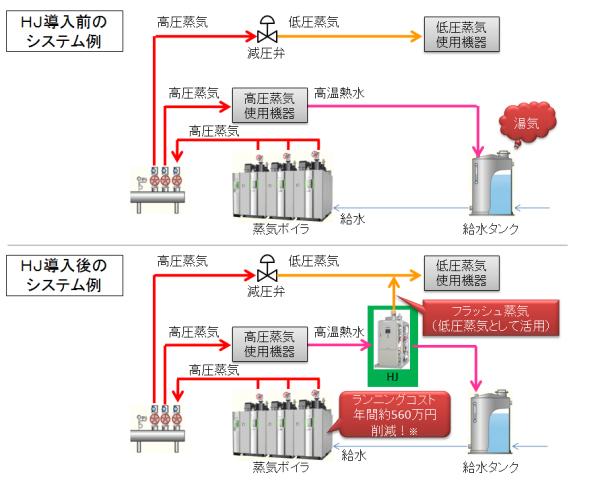 ボイラーの廃熱(蒸気)を再利用するシステム 燃料費を年間500万円削減