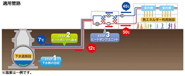 積水化学、下水熱利用システムを発売 空気熱源ヒートポンプよりも3割省エネ