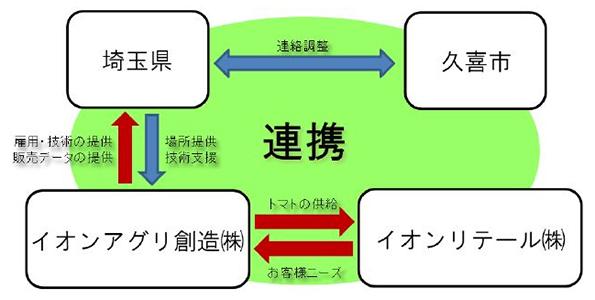 イオン、埼玉県に直営で初の植物工場 木質ペレット使用で化石燃料2/3削減