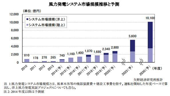 国内の風力発電市場、ここから伸びる!2020年には10倍に 民間予測