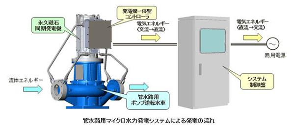小型&低コストの上水道施設向け小水力発電システム 富山で実証実験へ