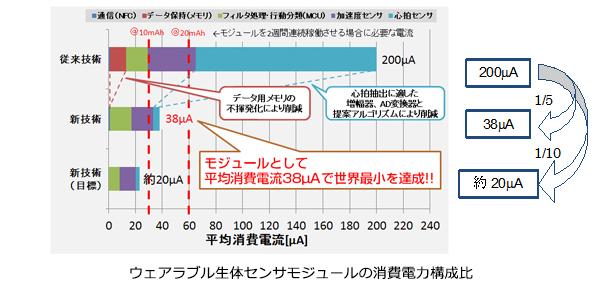 ウェアラブル端末の消費電力80%カット! ローム・神戸大学が新技術開発