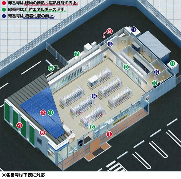 愛知県のローソン新店舗、最新省エネ技術てんこ盛り 約60%節電を実現