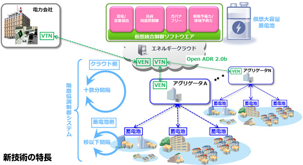 100万台以上の蓄電池を制御・需給調整できるソフトウェア NECが新開発