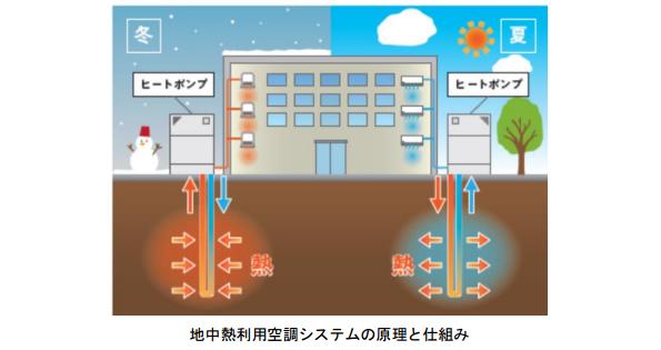 東京メトロ、車両基地などに地中熱利用空調システム導入 年間29.4MWh節電