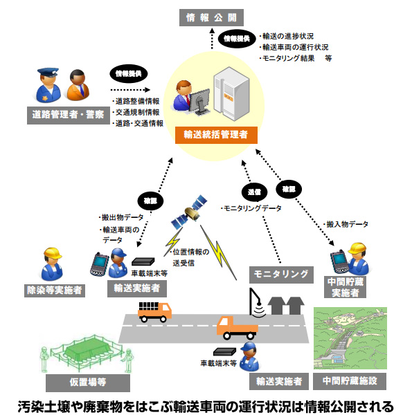 放射能汚染された土壌・廃棄物の中間貯蔵施設への輸送 国の基本計画が発表