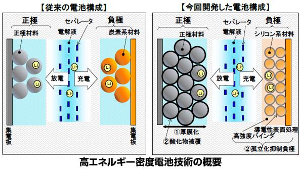 電気自動車の走行可能距離、さらに2倍に 日立がリチウムイオン電池の新技術