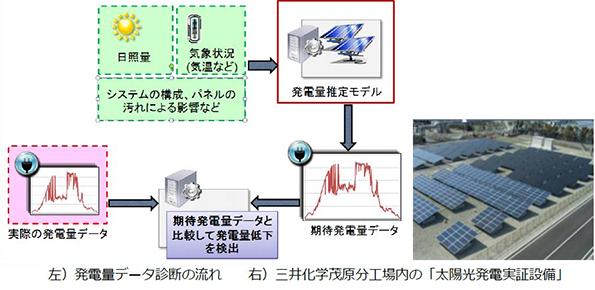 発電量データ分析→太陽光発電パネル不良を発見 従来比80倍以上の検出率