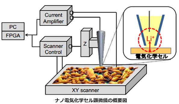 リチウムイオン蓄電池の開発促進 電極表面の充放電特性を可視化する新技術