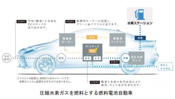 トヨタの燃料電池車、初の型式指定 国際基準にも適用され輸出も可能に