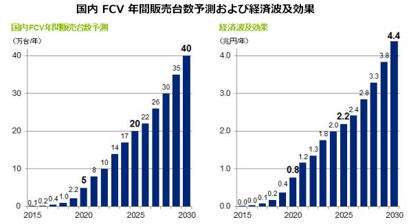 燃料電池車市場、2020年には年間5万台規模の予測 経済効果は約8千億円