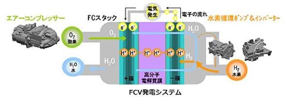トヨタ「MIRAI」、性能の決め手 豊田自動織機のFCV向け酸素供給圧縮機