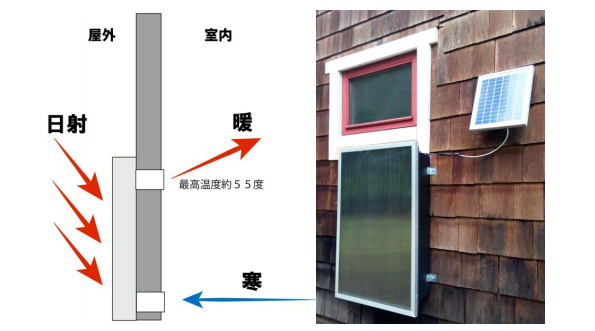 住宅壁面の太陽熱を集める循環型暖房器 維持費ゼロ、お値段8万円