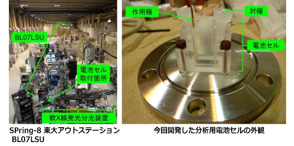 リチウムイオン蓄電池、産総研・東大が充放電のしくみ解明に一歩前進