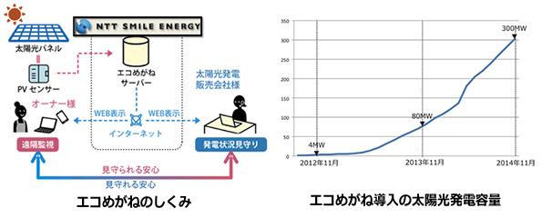 太陽光発電監視サービス「エコめがね」 都道府県別の発電量データを無料公開