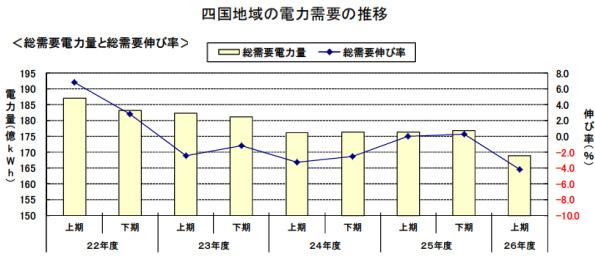 四国の電力消費量、2014年上期は前年を下回る 自家発電所は増加傾向