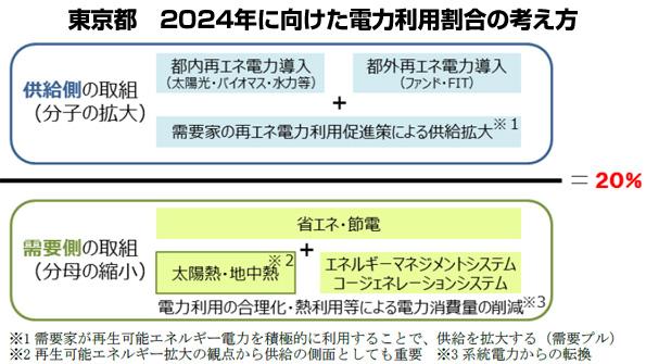 東京都、2024年に再エネ比率を20%に 業務用コジェネを2倍など対策発表