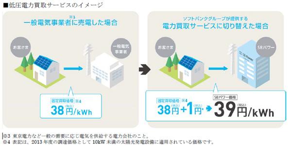 ソフトバンク、太陽光発電の電力を「買取価格+1円」で買い取り 募集スタート