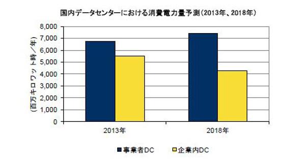 データセンターの電力消費量 クラウド化が進み、徐々に省エネ化する予測
