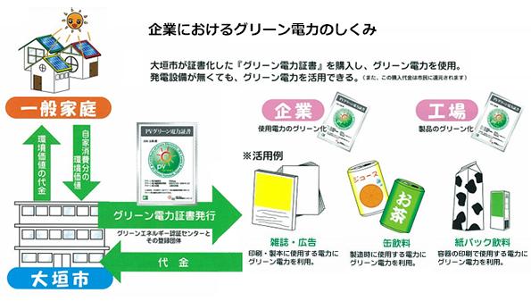 岐阜県大垣市 住宅用太陽光発電電力の環境価値を買い取り、企業に販売