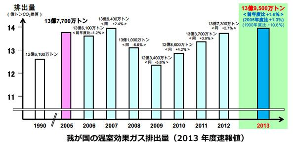 2013年度、日本の温室効果ガスの排出量ふえる 原因は化石燃料の消費増