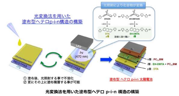 「重ね塗り」で有機薄膜太陽電池を高性能化 変換効率が2倍に