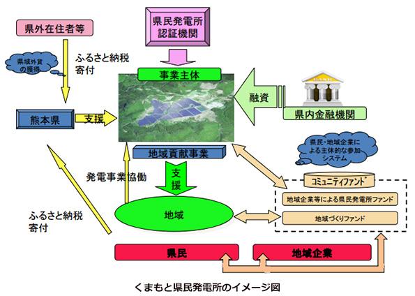熊本県、ごみ処理施設の屋根を活用した太陽光ファンドを募集開始