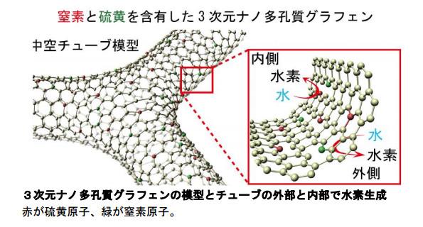 貴金属を使わない、グラフェンの電極 低コストな水素発生装置に期待