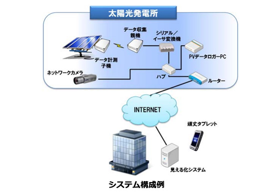 ストリングス単位で管理できる太陽光発電の計測システム パナソニックが発売