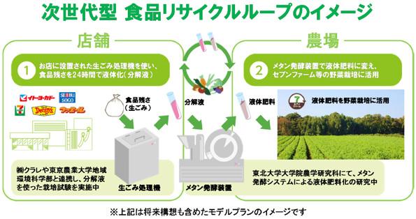 セブンイレブン、生ごみ処理機を設置 液体肥料にリサイクルする研究スタート