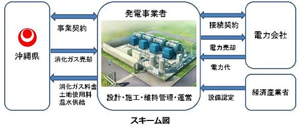沖縄県の下水処理施設、下水汚泥からバイオガスを生成 39円/kWhで売電