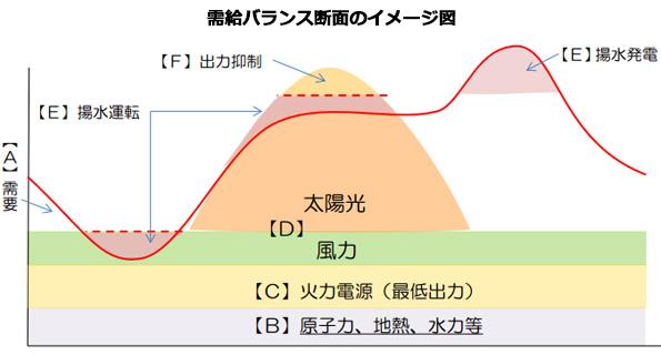 再エネ接続可能量が公表、出力抑制は時間単位