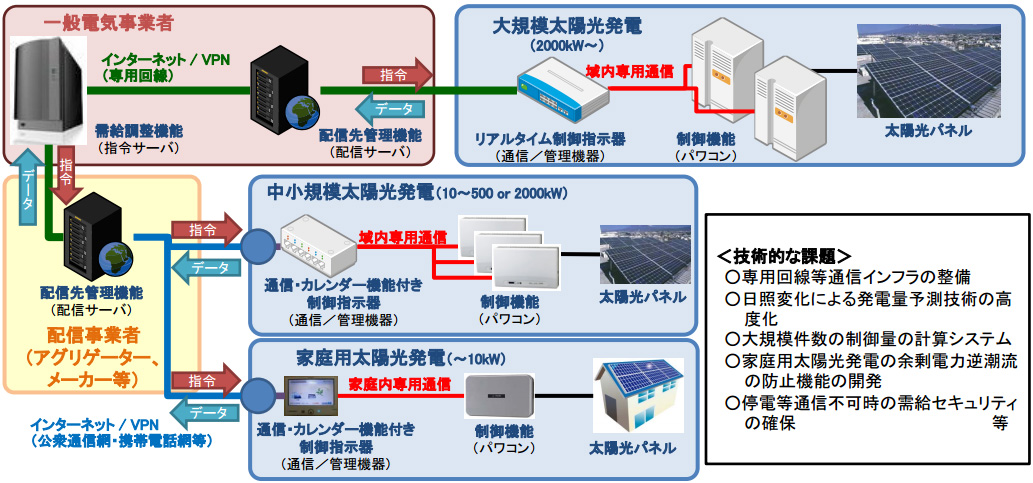 太陽光発電に遠隔出力制御システ...